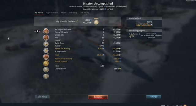 Mission Accomplished Realistic Battles, Alternate History Krymsk. Summer 1945 No Respawn Reward for winning 120%, 67% My results Playerstatistics Awards Battlelog Chat history 18,8169 My place in the team 1 Air Targets Destroyed 5 Enemy Kill Assist 1 ES Critical Hits hits 6 Hits NB Takeoffs il Battle Time 137 Activity 100% Reward for winning 9,8609 Achievements Total 18,8169 Modifications research Vehicle research Time Convertible RP Save Replay Battle 149,205 7,938 16,6849 15,1929 49,5000 159,094 95,025 492,638 18,8169 1,8819 18,8169 Version 2.3.0.64 Researched unit PBAY 2 Researching progress F 4E ,Phantom Il Earned 18,8169, but all modifications have been researched. To hangar Squad meme