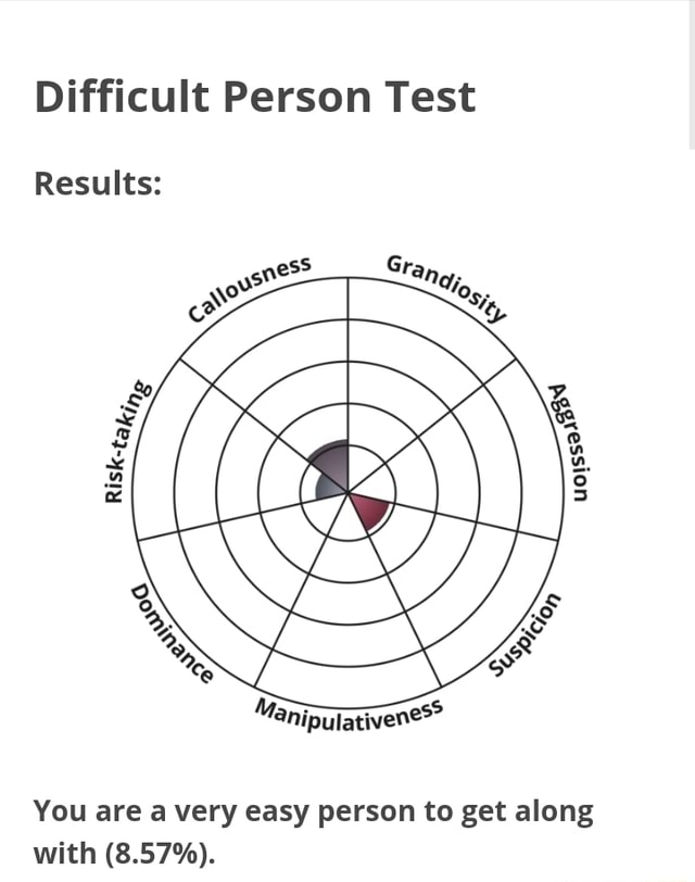Difficult Person Test Results You are a very easy person to get along with 8.57% memes