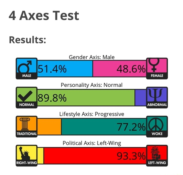 4 Axes Test Results Gender Axis Male I Personality Axis Normal NORMAL ABNORMAL Lifestyle Axis Progressive TRADITIONAL WOKE Political Axis Left Wing LEFT WING memes