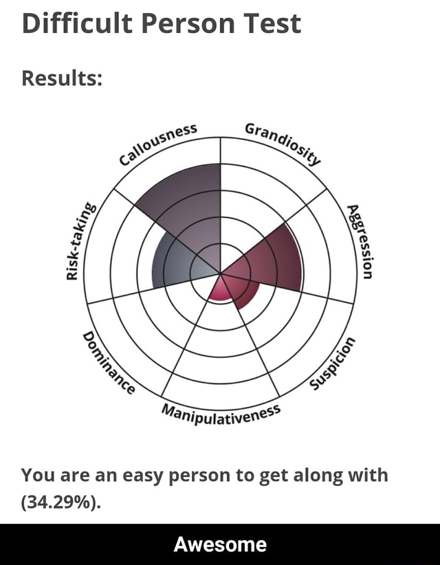 Difficult Person Test Results You are an easy person to get along with 34.29%. Awesome Awesome memes