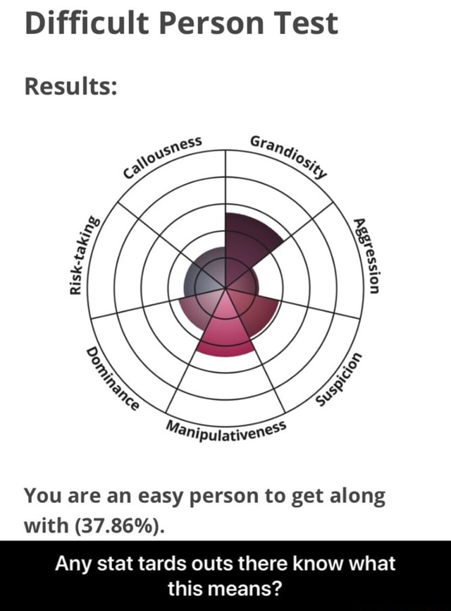 Difficult Person Test Results You are an easy person to get along with 37.86%. Any stat tards outs there know what this means Any stat tards outs there know what this means meme
