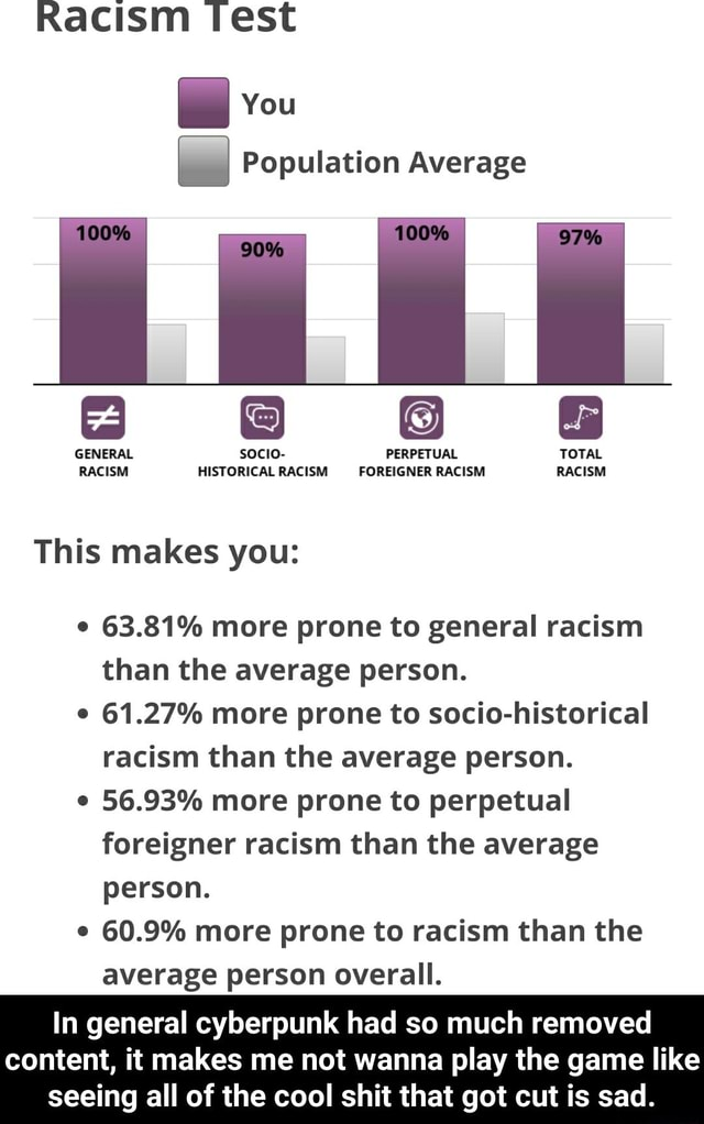 Racism Test You 100% Population Average GENERAL socio PERPETUAL TOTAL RACISM HISTORICAL RACISM FOREIGNER RACISM RACISM This makes you 63.81% more prone to general racism than the average person. 61.27% more prone to socio historical racism than the average person. 56.93% more prone to perpetual foreigner racism than the average person. 60.9% more prone to racism than the average person overall. In general cyberpunk had so much removed content, it makes me not wanna play the game like seeing all of the cool shit that got cut is sad. In general cyberpunk had so much removed content, it makes me not wanna play the game like seeing all of the cool shit that got cut is sad memes