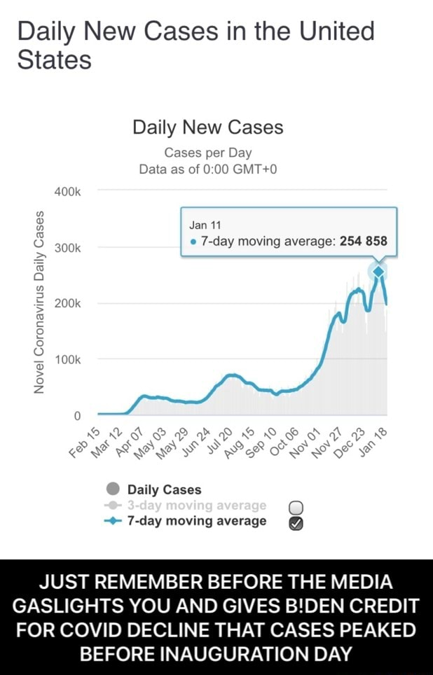 Daily New Cases in the United States Daily New Cases Cases per Day Data as of Daily Case Case Jan 11 7 day moving average 254 858 SS Daily Cases JUST REMEMBER BEFORE THE MEDIA GASLIGHTS YOU AND GIVES BIDEN CREDIT FOR COVID DECLINE THAT CASES PEAKED BEFORE INAUGURATION DAY JUST REMEMBER BEFORE THE MEDIA GASLIGHTS YOU AND GIVES B DEN CREDIT FOR COVID DECLINE THAT CASES PEAKED BEFORE INAUGURATION DAY memes