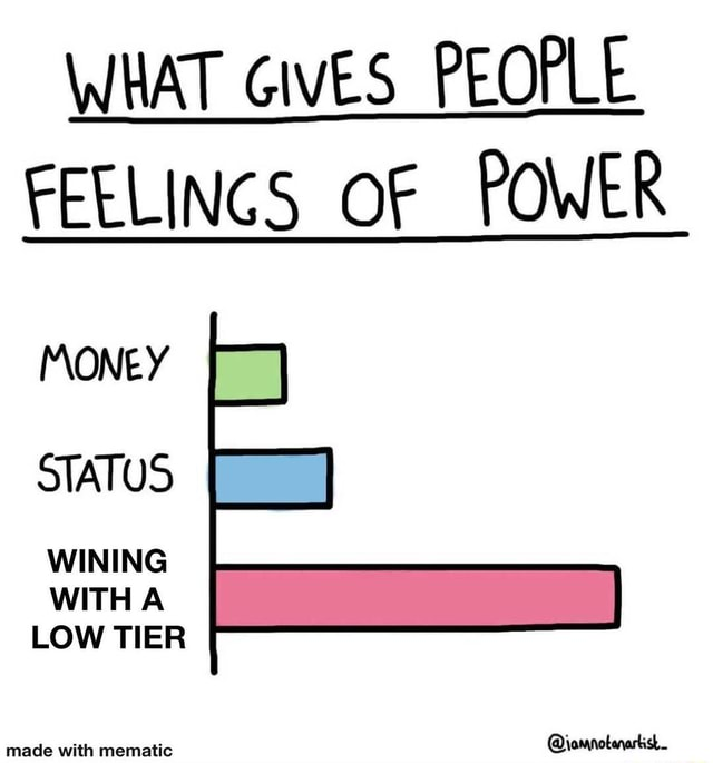 WHAT GIVES PEOPLE FEELINGS OF POWER MONEY STATUS WINING WITHA LOW TIER meme
