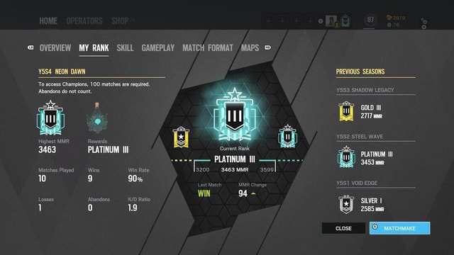 OVERVIEW MY RANK SKILL GAMEPLAY MATCH FORMAT MAPS Y5S4 NEON DAWN To access Champions, 100 matches are required. Abandons do not count. Highest MMR 3463 Matches Played 10 Losses Rewards PLATINUM Ill Wins Abandons Win Rate 90% Ratio 1.9 Current Rank PLATINUM Ill 3200 3463MMR 3599 Last Match MMR Change WIN 94  PREVIOUS SEASONS Y5S3 SHADOW LEGACY GOLD Ill 2717 YSS2 STEEL WAVE PLATINUM IIl 3453 Y5S1 VOID EDGE SILVER I 2585 MMR MATCHMAKE CLOSE meme