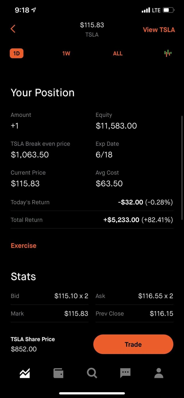 LTE View TSLA TSLA ALL Your Position Amount Equity $11,583.00 TSLA Break even price Exp Date $1,063.50 Current Price Avg Cost $115.83 $63.50 Today's Return $32.00  0.28% Total Return $5,233.00  82.41% Exercise Stats Bid $115.10 Ask $116.55 x 2 Mark $115.83 Prev Close $116.15 TSLA Share Price $852.00 QQ A meme
