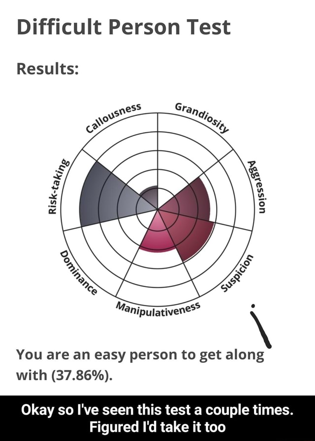 Difficult Person Test Results You are an easy person to get along with 37.86%. Okay so I've seen this test a couple times. Figured I'd take it too Okay so I've seen this test a couple times. Figured I'd take it too memes