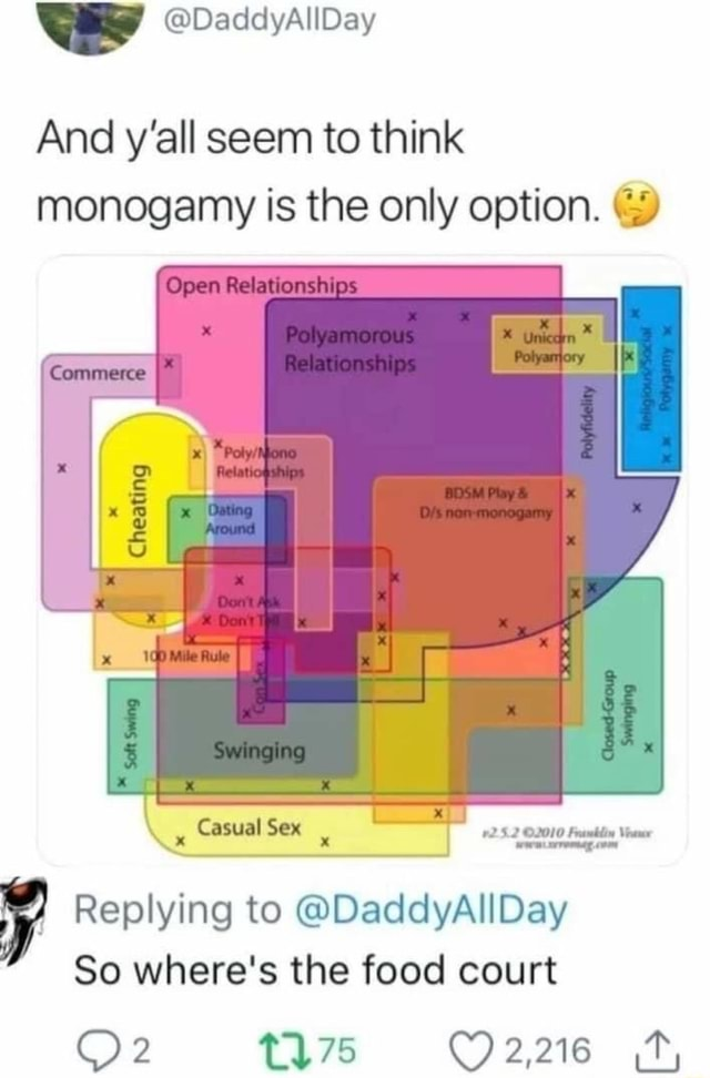 DaddyAllDay And y'all seem to think monogamy is the only option. Open Relationships Cheating Casual Sex Replying to DaddyAllDay So where's the food court memes
