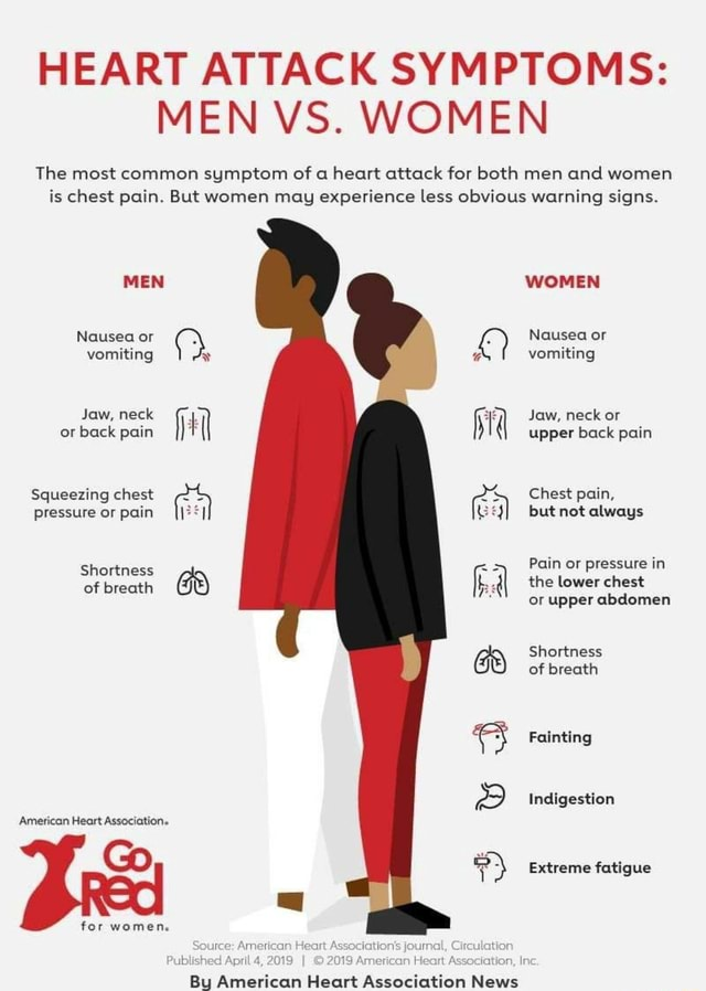 HEART ATTACK SYMPTOMS MEN VS. WOMEN The most common symptom of a heart attack for both men and women is chest pain. But women may experience less obvious warning signs. MEN Nausea or vomiting Jaw, neck or back pain WOMEN Nausea or vomiting Jaw, neck or upper back pain Squeezing chest Chest pain, pressure or pain but not always Pain or pressure in the lower chest or upper abdomen Shortness of breath Shortness of breath Fainting Indigestion American Heart Association. Go Extreme fatigue for women, Source Heart iblished April 4, 201 II 2019 American Heart Association, Ir By American Heart Association News memes