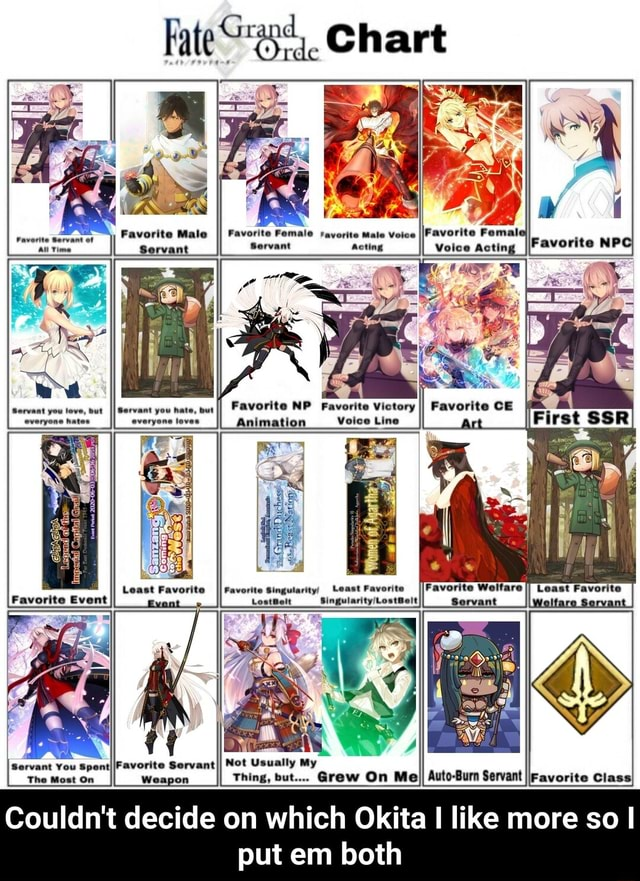 Fate Chart 438, Favorite Male II Favorite Servant NP everyene taves Least Favorite Servant You Spent he Most On Favorite ServantII Mot Usually My On Thing, but Graw On MeII Avto Surn Servant Couldn't decide on which Okita like more so I put em both  Couldn't decide on which Okita I like more so I put em both memes