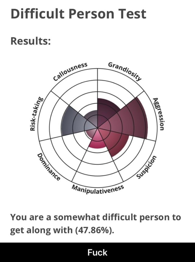 Difficult Person Test Results You are a somewhat difficult person to get along with 47.86% . Fuck  Fuck memes