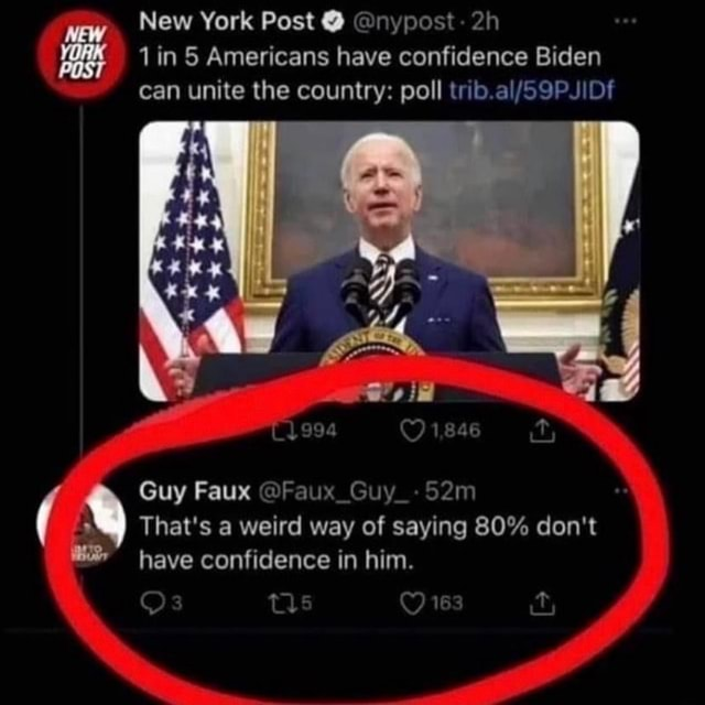 New York Post  nypost in 5 Americans have confidence Biden can unite the country poll oal it Guy Faux Guy That's a weird way of saying 80% do not have confidence in him. Os Ow memes