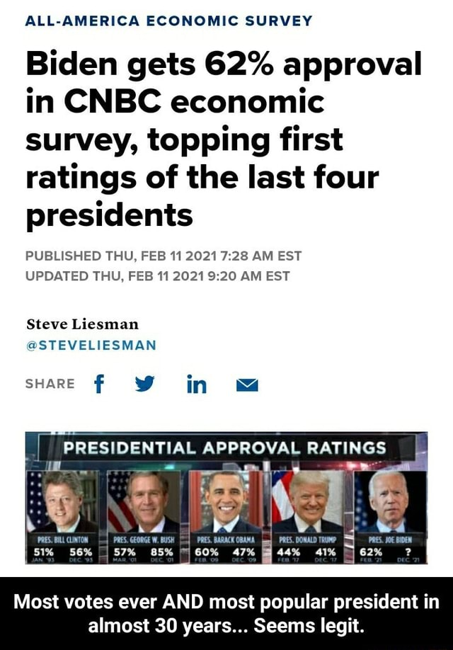 ALL AMERICA ECONOMIC SURVEY Biden gets 62% approval in CNBC economic survey, topping first ratings of the last four presidents PUBLISHED THU, FEB 11 2021 28 AM EST UPDATED THU, FEB 11 2021 20 AM EST Steve Liesman STEVELIESMAN SHARE W in wa PRESIDENTIAL APPROVAL RATINGS PRES. DONALD TRUMP 44% 41% Most votes ever AND most popular president in almost 30 years Seems legit.  Most votes ever AND most popular president in almost 30 years Seems legit meme
