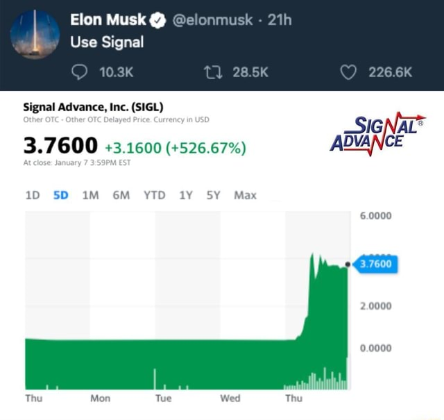Elon Musk elonmusk Use Signal tl 28.5K Signal Advance, Inc. SIGL At close January EST SD AL 3.7600 3.1600 526.67% ADVANCE GM YTD SY Max 6.0000 2.0000 0.0000 Thu Mon Tue Wed Thu memes