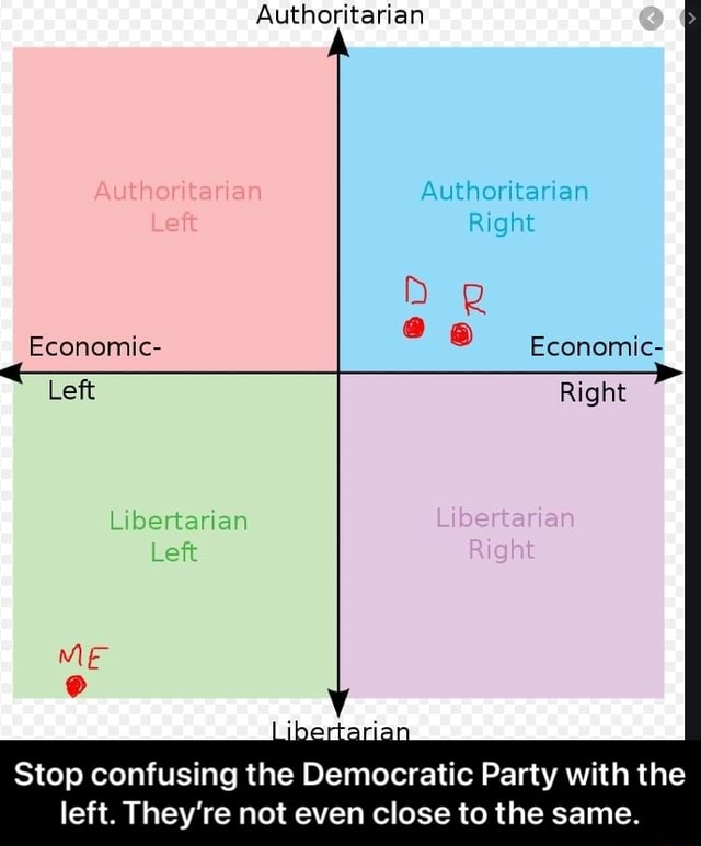 Authoritarian Authoritarian Right Economic Right Economic Left Libertarian Left ME Stop confusing the Democratic Party with the left. They're not even close to the same. Stop confusing the Democratic Party with the left. They're not even close to the same memes