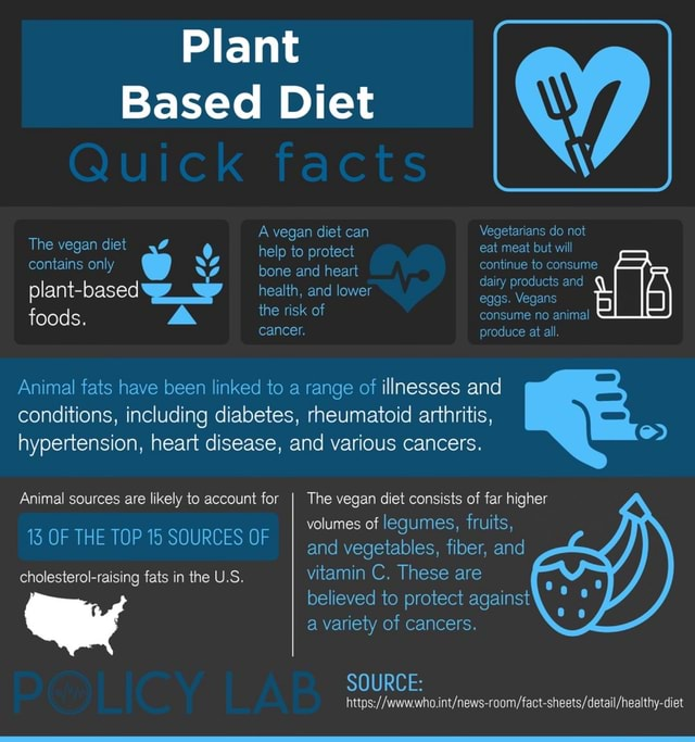 Plant Based Diet Quick facts A vegan diet can The vegan diet help to protect contains only bone and heart continue to consume plant health, and lower eggs. Vegans the risk of foods. cancer. the risk of Vegetarians do not eat meat but will continue to consume dairy products and eggs. Vegans consume no animal produce at all hypertension, heart disease, and various cancers. Animal fats have been linked to a range of illnesses and conditions, including diabetes, rheumatoid arthritis, Animal sources are likely to account for I The vegan diet consists of far higher volumes of legumes, fruits, TS OF THE TOP 15 SOURCES OF and vegetables, fiber, and cholesterol raising fats in the U.S. vitamin C. These are believed to protect against a variety of cancers. SOURCE memes