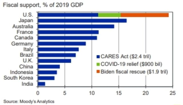 Fiscal support, % of 2019 GDP US. Japan Australia France Canada Germany Italy Brazil CARES Act $2.4 tril COVID 19 relief $900 bil Indonesia Biden fiscal rescue $1.9 tril South Korea India 5 10 15 20 25 Source Moody's Analytics memes
