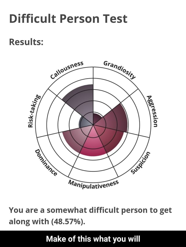 Difficult Person Test Results You are a somewhat difficult person to get along with 48.57% . Make of this what you will  Make of this what you will meme