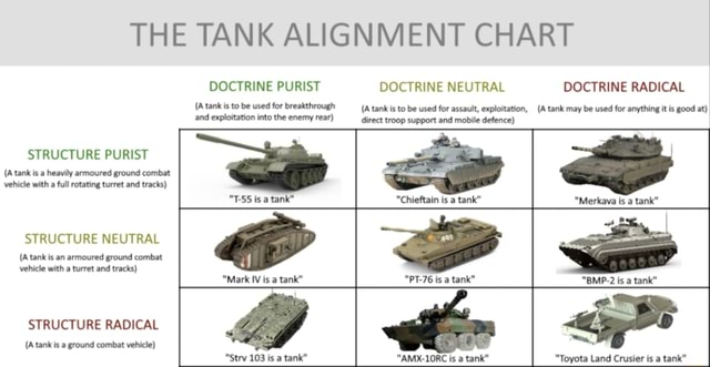 THE TANK ALIGNMENT CHART DOCTRINE PURIST DOCTRINE NEUTRAL DOCTRINE RADICAL A tank is to be used for breakthrough A tank is to be used for assault, exploitation, A tank may be used for anything it is good at and exploitation into the enemy rear direct troop support and mobile defence STRUCTURE PURIST A tank is a heavily armoured ground combat vehicle with a full rotating turret and tracks T 55 is a tank Chieftain is a tank Merkava is a tank STRUCTURE NEUTRAL Atank is an armoured ground combat vehicle with a turret and tracks Mark IV is a tank PT 76 is a tank BMP 2 is a tank STRUCTURE RADICAL Atank is a ground combat vehicle Strv 103 is a tank AMX 1ORC is a tank Toyota Land Crusier is a tank memes