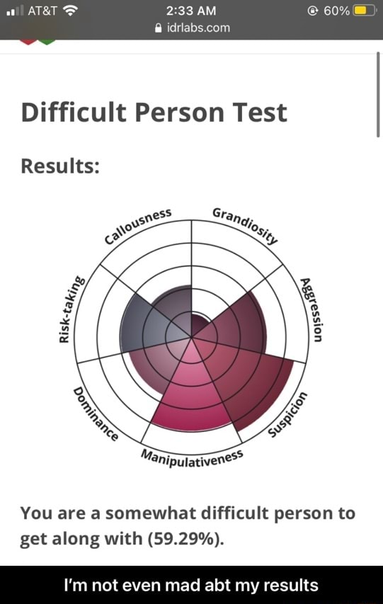 60% AM Difficult Person Test Results You are a somewhat difficult person to get along with 59.29% . I'm not even mad abt my results I'm not even mad abt my results memes