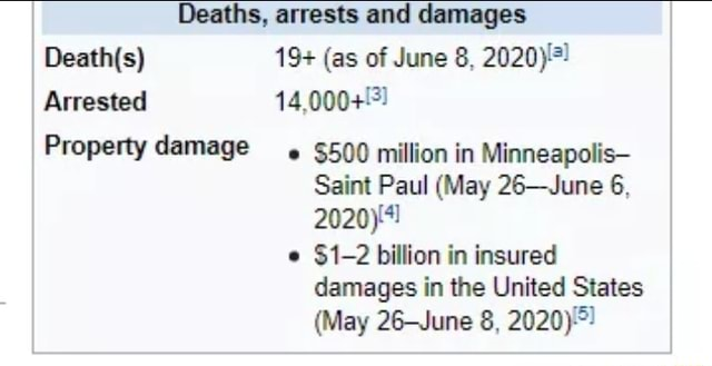 Deaths, arrests and damages I 19 as of June 8, 2020 Arrested I Property damage $500 million in Minneapolis Saint Paul May 26 June 6, $1 2 billion in insured damages in the United States I May 26 June 8, 2020 memes