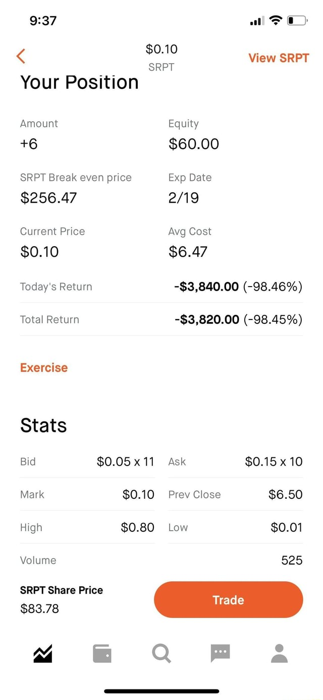 Al View SRPT $0.10 SRPT Your Position Amount Equity 6 $60.00 SRPT Break even price Exp Date $256.47 Current Price Avg Cost $0.10 $6.47 Today's Return Total Return Exercise Stats Bid $0.05 x 11 Mark $0.10 High $0.80 Volume SRPT Share Price $83.78 4 $3,840.00 98.46% $3,820.00 98.45% Ask $0.15 x 10 $0.10 Prev Close $6.50 $0.80 Low $0.01 525 rade QQ a meme