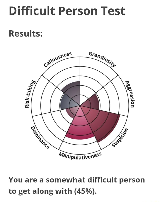 Difficult Person Test Results You are a somewhat difficult person to get along with 45% memes