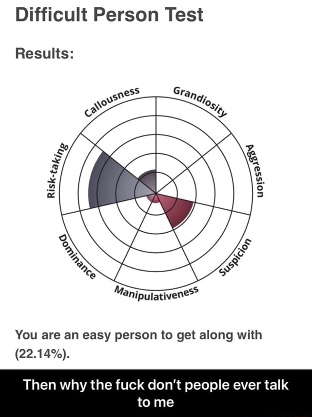 Difficult Person Test Results You are an easy person to get along with 22.14% . Then why the fuck do not people ever talk tome Then why the fuck don't people ever talk to me memes