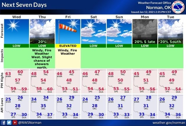 Next Seven Days Wed Forecast ELEVATED Windy, Fire Weather chance of showers tow 263 ag ag ag gg as AM Lows 57 54 48 48 50 51 49 39 78 26 24 26 22 27 78 26 49 28 2 28 32 27.30. 34.37 33.34 29.30 33.33 33.34 34.36 meme