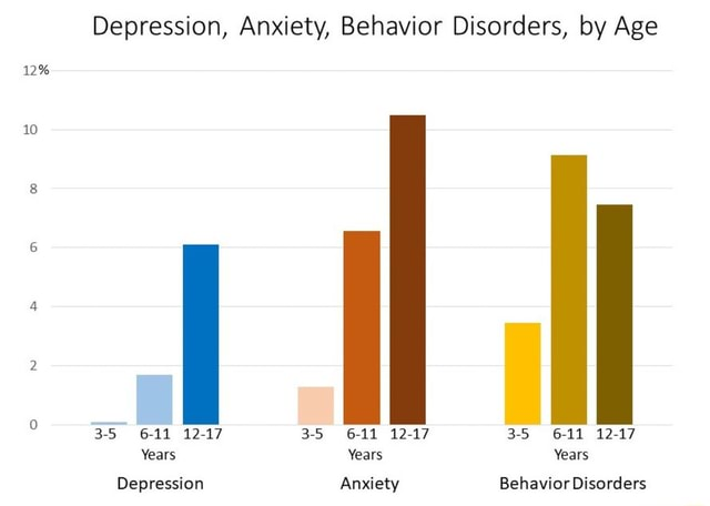 Depression, Anxiety, Behavior Disorders, by Age 12% 10 3 5 6 11 12 17 Years Depression 3 5 35 6 11 12 17 Years Anxiety 3 5 6 11 12 17 Years Behavior Disorders memes