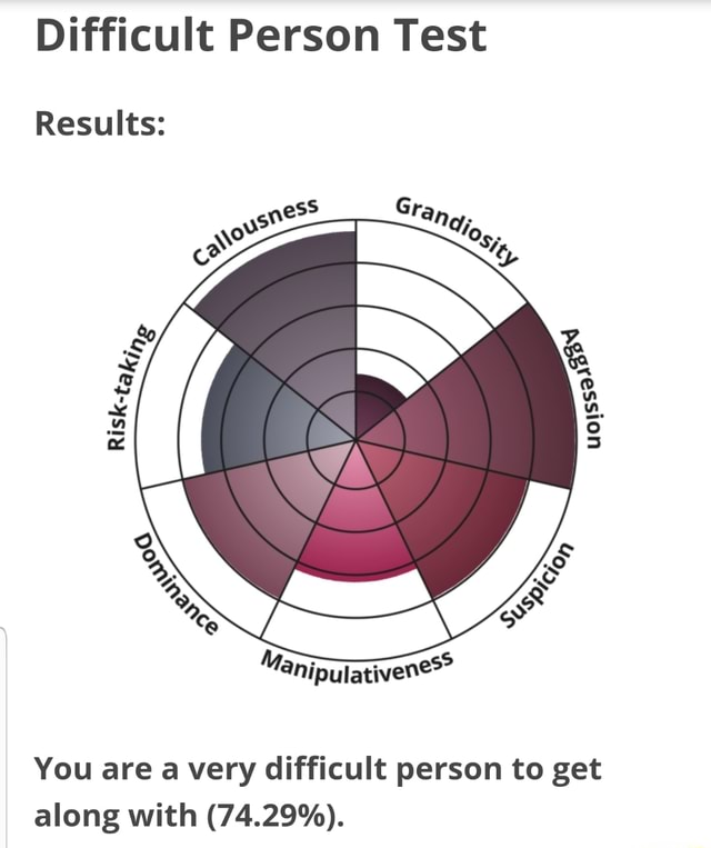 Difficult Person Test Results You are a very difficult person to get along with 74.29% memes