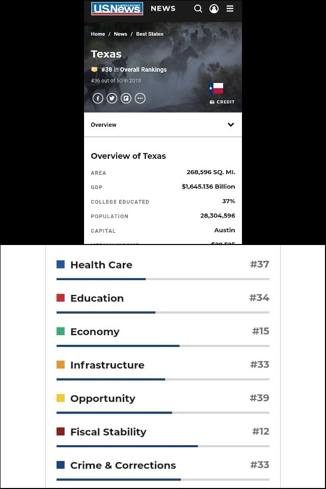 USNewsI News Home Best States Texas 38 Ovarall Rankings Overview Overview of Texas AREA 268,596 SQ. MI. $1,645.136 Billion COLLEGE EDUCATED 37% POPULATION 28,304,596 CAPITAL Austin Health Care 37 Education 34 Economy 15 Infrastructure 33 Opportunity 39 Fiscal Stability 12 crime  and  Corrections 33 meme