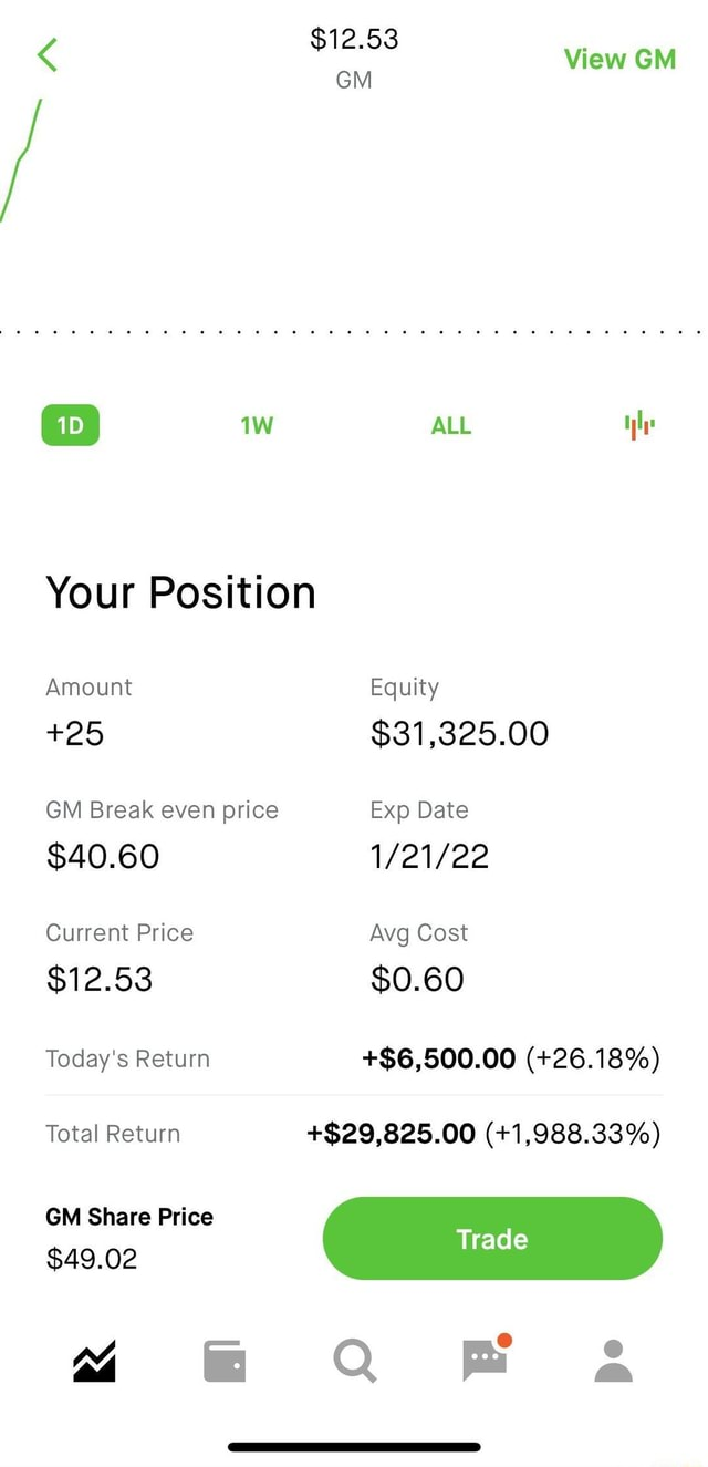 $12.53 View GM GM ALL Your Position Amount Equity 25 $31,325.00 GM Break even price Exp Date $40.60 Current Price Avg Cost $12.53 $0.60 Today's Return $6,500.00  26.18% Total Return $29,825.00  1,988.33% GM Share Price $49.02 Trad 42 QF meme