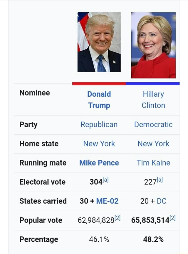 Nominee Party Home state Running mate Electoral vote States carried Popular vote Percentage Donald Trump Republican New York Mike Pence 30 ME 02 62,984,82821 46.1% Hillary Clinton Democratic New York Tim Kaine 20 DC 48.2% meme