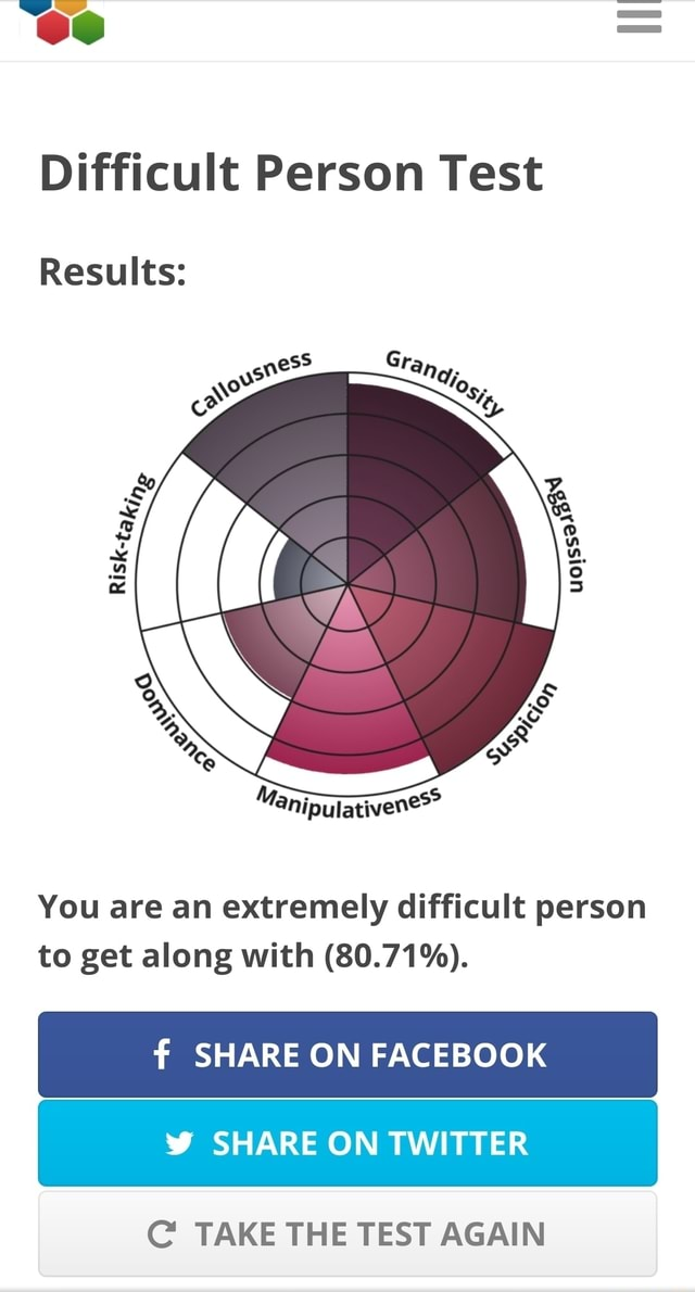 Difficult Person Test Results You are an extremely difficult person to get along with 80.71% . f SHARE ON FACEBOOK SHARE ON TWITTER C TAKE THE TEST AGAIN meme