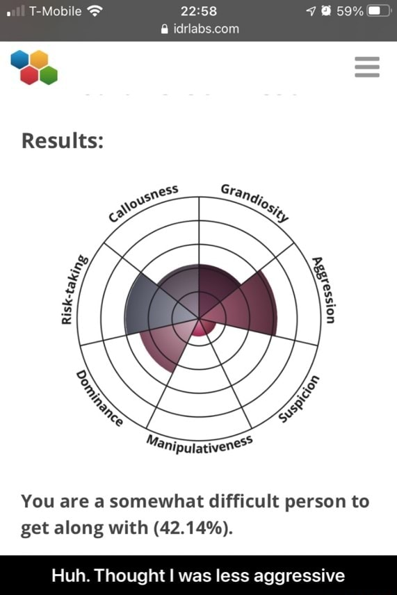 T Mobile colin Results You are a somewhat difficult person to get along with 42.14% . Huh. Thought I was less aggressive  Huh. Thought I was less aggressive memes
