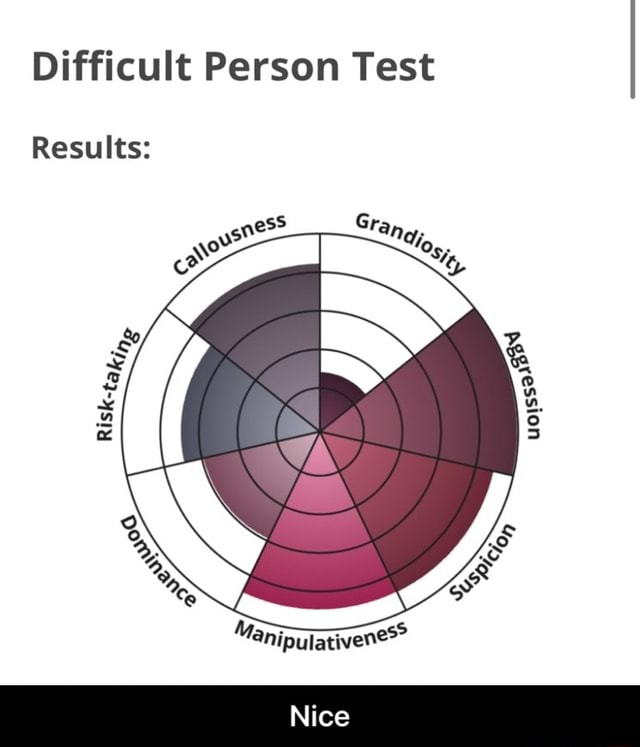 Difficult Person Test Results  Nice memes