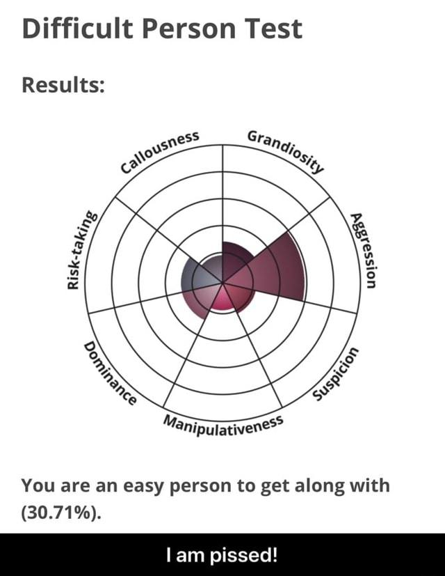 Difficult Person Test Results You are an easy person to get along with 30.71%. lam pissed I am pissed memes