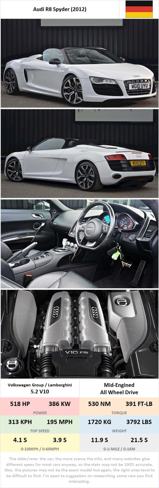 Audi RB Spyder 2012 Volkswagen Group Lamborghini 5.2 Mid Engined All Wheel Drive 530 NM 391 FT LB TORQUE 1720 KG 3792 LBS 11.9S 386 KW 313 KPH 195 MPH Tho tho 518 HP different specs for most cars anyway, so the stats may not be 100% accurate. tho OS be difficult to find. I'm open to suggestion on researching some care you find memes