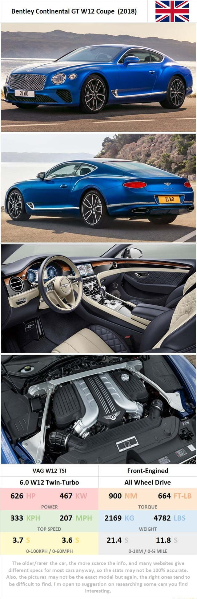 Bentley Continental GT Coupe 2018 VAG TSI 6.0 Twin Turbo 626 467 POWER 333 207 TOP SPEED 3.7 3.6 tho ene, tho Front Engined All Wheel Drive 900 664 TORQUE 2169 4782 WEIGHT 21.4 11.8 0 1KM  0 % MILE memes