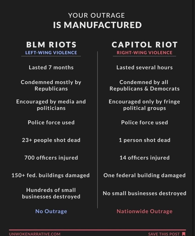 YOUR OUTRAGE IS MANUFACTURED BLM RIOTS LEFT WING VIOLENCE Lasted 7 months Condemned mostly by Republicans Encouraged by media and politicians Police force used 23 people shot dead 700 officers injured 150 fed. buildings damaged Hundreds of small businesses destroyed No Outrage UNWORRENARRATIVE COM CAPITOL RIOT RIGHT WING VIOLENCE Lasted several hours Condemned by all Republicans and Democrats Encouraged only by fringe political groups Police force used 1 person shot dead 14 officers injured One federal building damaged No small businesses destroyed Nationwide Outrage SAVE THIS POST meme