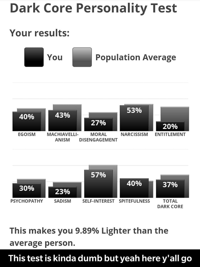 Dark Core Personality Test Your results You Population Average 27% 53% NARCISSISM ENTITLEMENT 40% 43% EGOISM MACHIAVELLI MORAL ANISM DISENGAGEMENT 40% 37% SELF INTEREST SPITEFULNESS TOTAL 23% PSYCHOPATHY SADISM DARK CORE This makes you 9.89% Lighter than the average person. This test is kinda dumb but yeah here y'all go This test is kinda dumb but yeah here y'all go meme