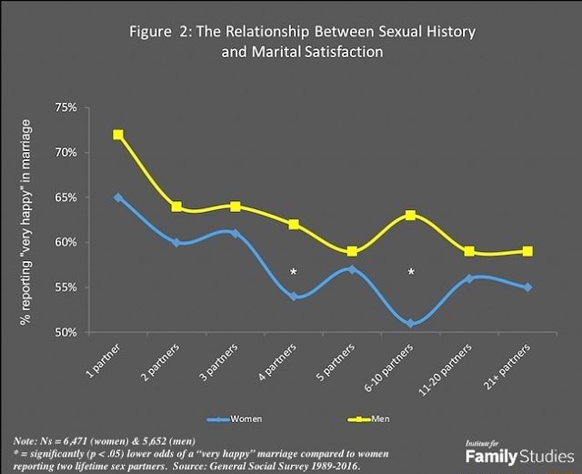Figure 2 The Relationship Between Sexual History and Marital Satisfaction 75% 70% B 65% of of ot ot Family Vote  women  and  552 men ienicanty 08 lower ods of rery happy marlage compared to women memes