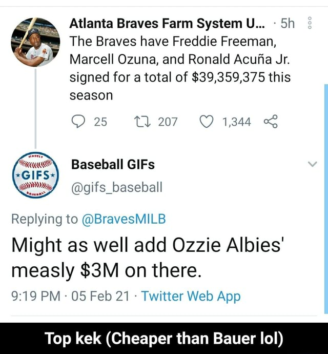 Atlanta Braves Farm System U Sh The Braves have Freddie Freeman, Marcell Ozuna, and Ronald Acufa Jr. signed for a total of $39,359,375 this season 25 ti 27 1344 Replying to BravesMILB Might as well add Ozzie Albies measly on there. Top kek Cheaper than Bauer lol  Top kek Cheaper than Bauer lol meme