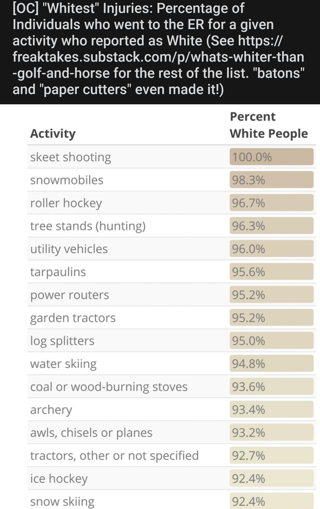 OC  Whitest Injuries Percentage of Individuals who went to the ER for a given activity who reported as White See golf and horse for the rest of the list. batons and paper cutters even made it  Percent Activity White People skeet shooting 100.0% snowmobiles 98.3% roller hockey 96.7% tree stands hunting 96.3% utility vehicles 96.0% tarpaulins 95.6% power routers garden tractors 95.2% log splitters 95.0% water skiing 94.8% coal or wood burning stoves 93.6% archery 93.4% awls, chisels or planes 93.2% tractors, other or not specified 92.7% ice hockey 92.4% snow skiing 92.4% memes