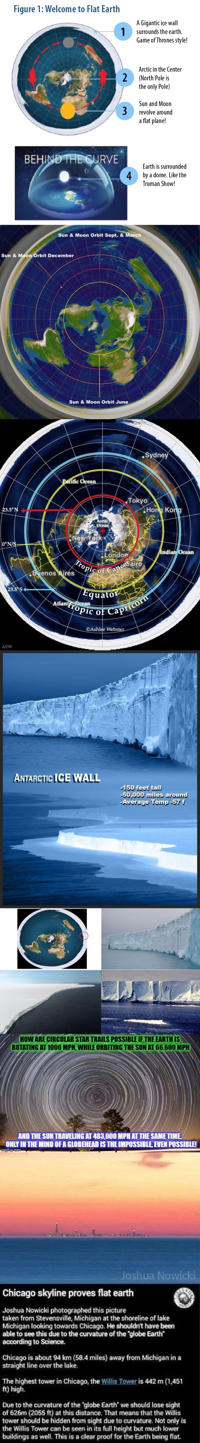 Figure 1 Welcome to Flat Earth A Gigantic ice wall 1 surrounds the earth Game of Thrones style Arctic in the Center North Pole is the only Pole Sun and Moon revolve around a flat plane Earth is surrounded by a dome. Like the Truman Show Sun Moon Orbit Sept. March Sun Moon Orbit December Sun and Moon Orbit June Ns Pic quatot pic of Webster NALL tall miles around Temp pet f ANT THE SUN TRAVEUING AT MPH AT HE SAME IN THE MIND OF IS THEIMPOSSIBLE EVEN POSSIBLE Chicago skyline proves flat earth Joshua Nowicki photographed this picture according to Science. ft high. Joshua Nowicki taken from Stevensville, Michigan at the shoreline of lake Michigan looking towards Chicago He shouldn't have been able to see this due to the curvature of the globe Earth Chicago is about 94 km 58.4 miles away from