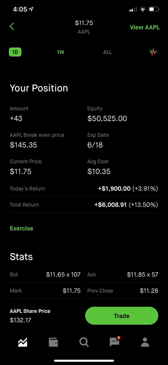 View AAPL AAPL ALL Your Position Amount Equity 43 $50,525.00 AAPL Break even price Exp Date $145.35 Current Price Avg Cost $11.75 $10.35 Today's Return $1,900.00 3.91% Total Return $6,008.91 13.50% Exercise Stats Bid $11.65 107 Ask $11.85 x 57 Mark $11.75 Prev Close $11.28 AAPL Share Price $132.17 FF Q and meme