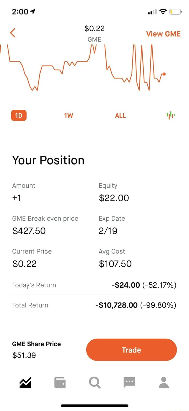 $0.22 View GME GME ALL Your Position Amount Equity $22.00 GME Break even price Exp Date $427.50 Current Price Avg Cost $0.22 $107.50 Today's Return $24.00  52.17% Total Return $10,728.00  99.80% GME Share Price Trad $51.39 4 Q Fa memes
