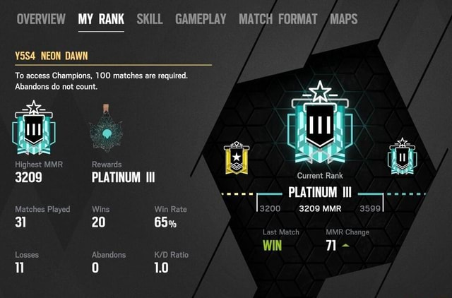 OVERVIEW MY RANK SKILL GAMEPLAY MATCH FORMAT MAPS Y5S4 NEON DAWN To access Champions, 100 matches are required. Abandons do not count. Highest MMR Rewards Ey 3209 PLATINUM Iil Gurrent Bank Matches Played Wins Win Rate 3200 3209 MMR 3599 31 20 65% PLATINUM Last Match MMR Change WIN Losses Abandons Ratio 0 1.0 memes
