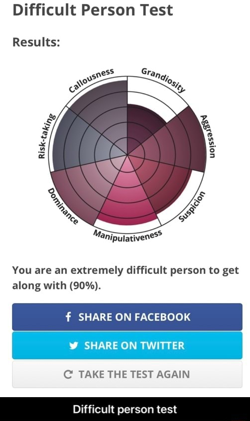 Difficult Person Test Gr Results You are an extremely difficult parson to get along with 90% . SHARE ON FACEBOOK SHARE ON TWITTER TAKE THE TEST AGAIN Difficult person test Difficult person test meme